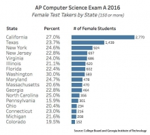 2016 AP CS A female participation by state